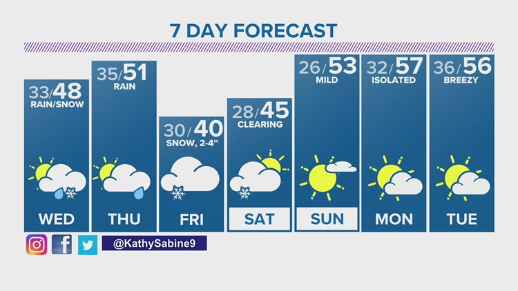 Chance for rain and snow showers each day this week