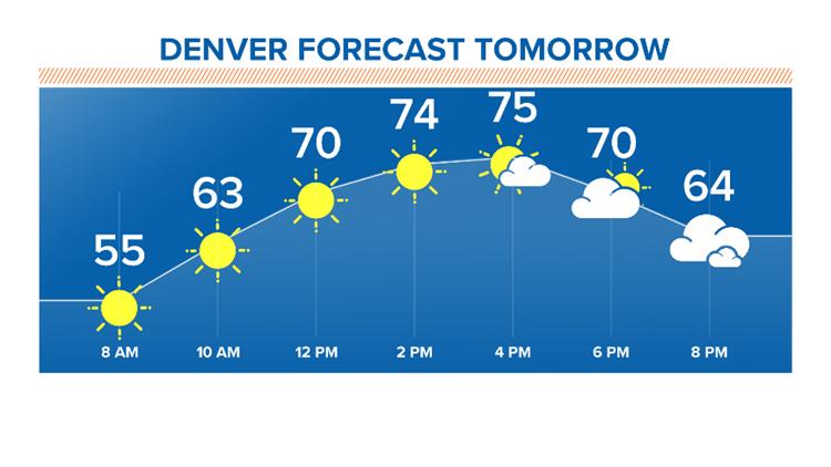 Denver Saturday Forecast