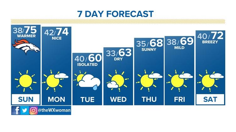 Mid 70s Sunday; seasonal next week