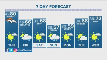 Warm and windy weather Thursday