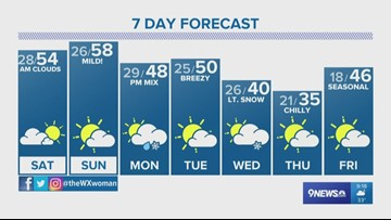 Mild, dry weekend ahead of a chance of snow next week