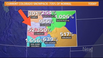 Snowpack in the Gunnison Basin is more than 52,000 percent above average