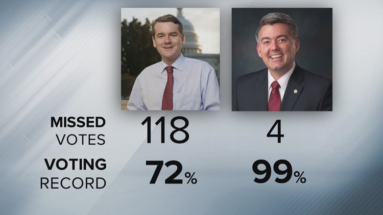 Bennet voting record