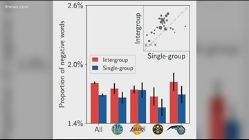 Study of NBA Reddit forum hopes to learn more about how people interact with each other online