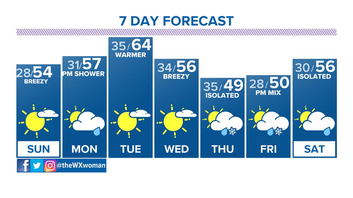 Partly sunny Sunday, warmer early next week