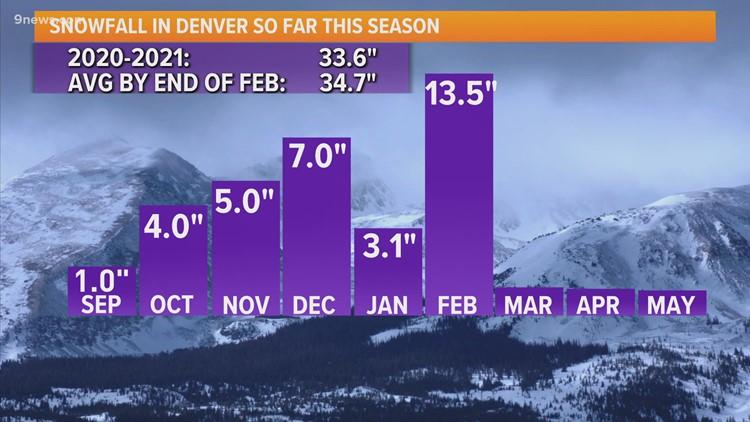 February snow brings the season's snowfall up to average
