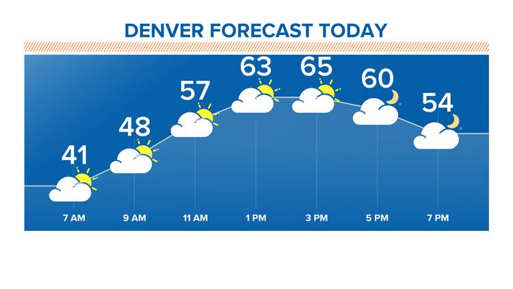 Denver forecast today 11-15-2019
