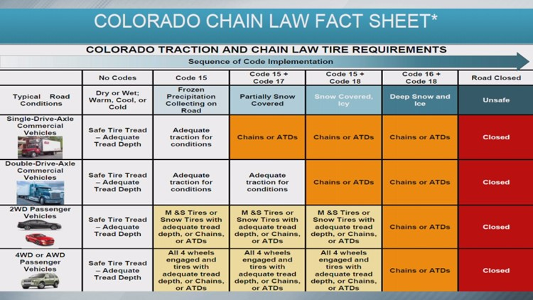CDOT chain law