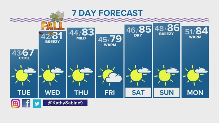 Extended forecast for Monday evening