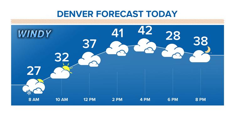 Denver forecast today