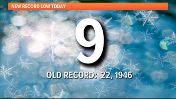 Friday morning's frigid temps broke previous record by 13 degrees