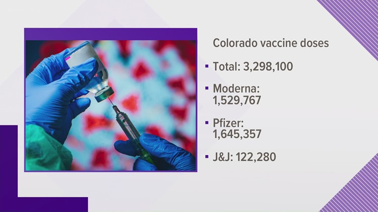 The latest on J&J, all COVID-19 vaccines in Colorado