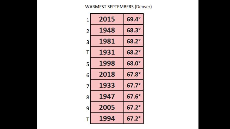 Warm Septembers