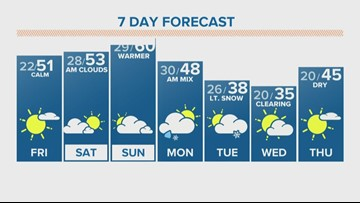 Less wind Thursday afternoon and Friday