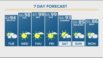 Expect storms, temps in the 90s Monday afternoon