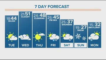 Mild midweek, colder and snow for weekend