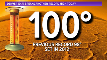 Another day, another 100-degree high temperature in Denver