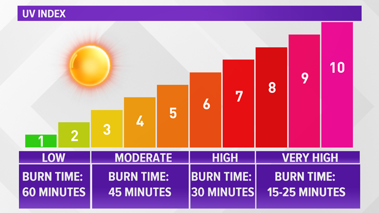 Fun in the sun: The UV Index scale and SPF explained   9news.com